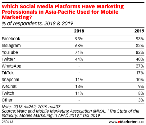 Which Social Media Platforms Have Marketing Professionals in Asia-Pacific Used for Mobile Marketing? (% of respondents, 2018 & 2019)
