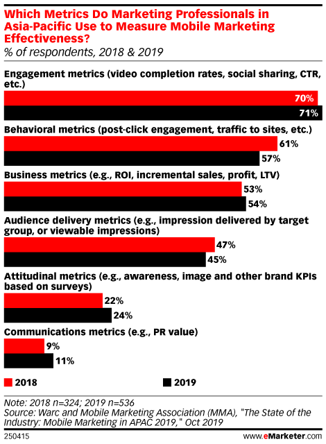 Which Metrics Do Marketing Professionals in Asia-Pacific Use to Measure Mobile Marketing Effectiveness? (% of respondents, 2018 & 2019)