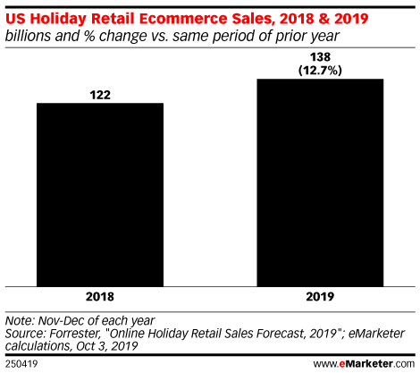 US Holiday Retail Ecommerce Sales, 2018 & 2019 (billions and % change vs. same period of prior year)
