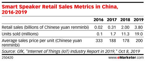 Smart Speaker Retail Sales Metrics in China, 2016-2019