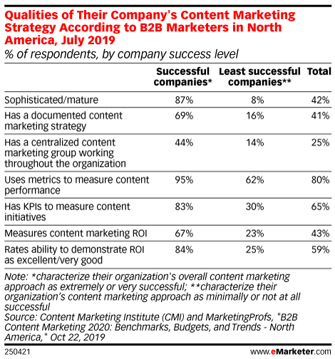 Qualities of Their Company's Content Marketing Strategy According to B2B Marketers in North America, July 2019 (% of respondents, by company success level)