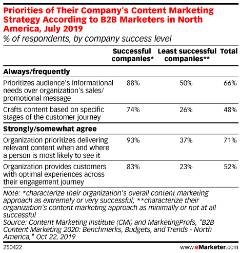 Priorities of Their Company's Content Marketing Strategy According to B2B Marketers in North America, July 2019 (% of respondents, by company success level)