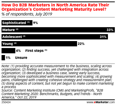 How Do B2B Marketers in North America Rate Their Organization's Content Marketing Maturity Level? (% of respondents, July 2019)