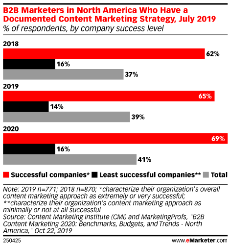 B2B Marketers in North America Who Have a Documented Content Marketing Strategy, July 2019 (% of respondents, by company success level)