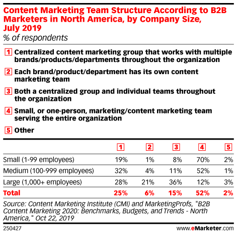 Content Marketing Team Structure According to B2B Marketers in North America, by Company Size, July 2019 (% of respondents)