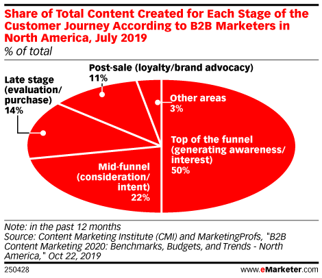 Share of Total Content Created for Each Stage of the Customer Journey According to B2B Marketers in North America, July 2019 (% of total)