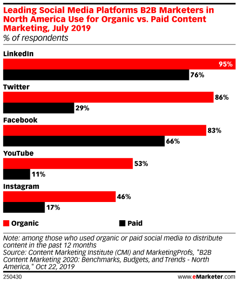 Leading Social Media Platforms B2B Marketers in North America Use for Organic vs. Paid Content Marketing, July 2019 (% of respondents)