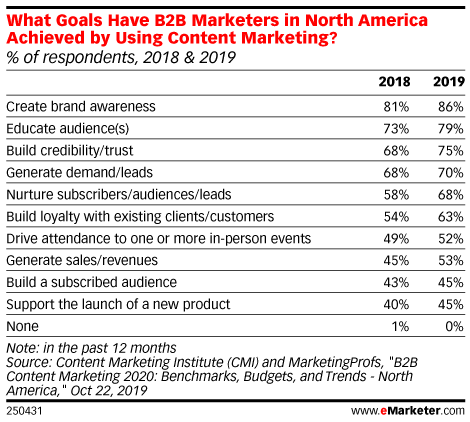 What Goals Have B2B Marketers in North America Achieved by Using Content Marketing? (% of respondents, 2018 & 2019)