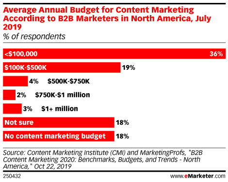 Average Annual Budget for Content Marketing According to B2B Marketers in North America, July 2019 (% of respondents)