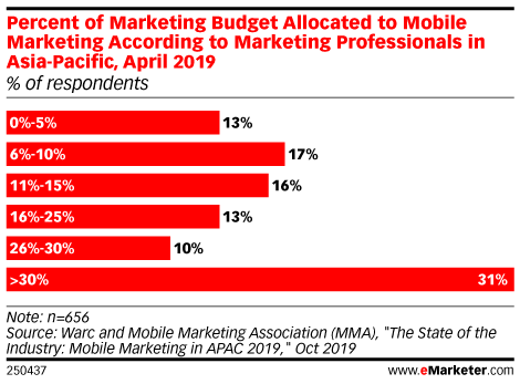 Percent of Marketing Budget Allocated to Mobile Marketing According to Marketing Professionals in Asia-Pacific, April 2019 (% of respondents)