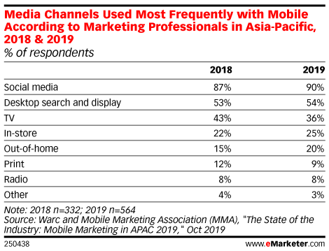 Media Channels Used Most Frequently with Mobile According to Marketing Professionals in Asia-Pacific, 2018 & 2019 (% of respondents)