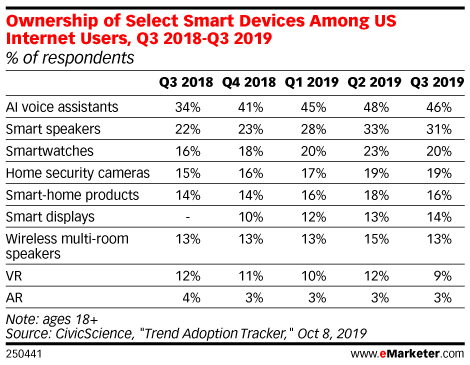Ownership of Select Smart Devices Among US Internet Users, Q3 2018-Q3 2019 (% of respondents)