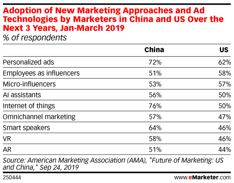 Adoption of New Marketing Approaches and Ad Technologies by Marketers in China and US Over the Next 3 Years, Jan-March 2019 (% of respondents)