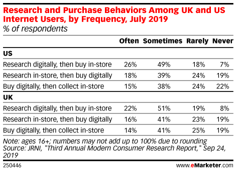 Research and Purchase Behaviors Among UK and US Internet Users, by Frequency, July 2019 (% of respondents)