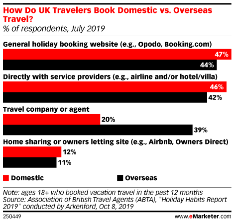 How Do UK Travelers Book Domestic vs. Overseas Travel? (% of respondents, July 2019)