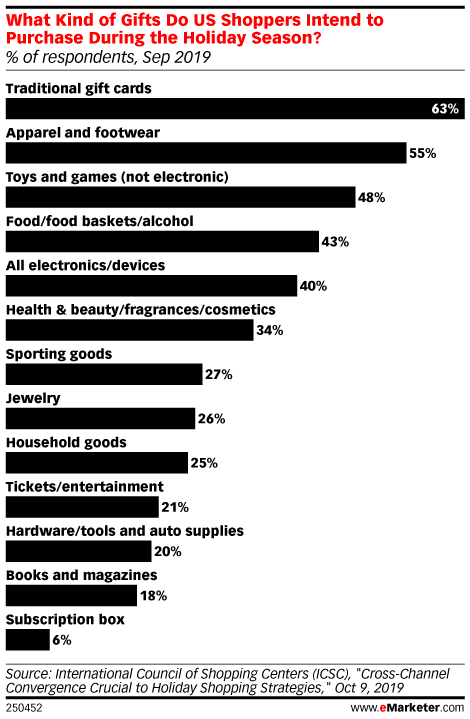 What Kind of Gifts Do US Shoppers Intend to Purchase During the Holiday Season? (% of respondents, Sep 2019)
