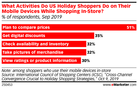 What Activities Do US Holiday Shoppers Do on Their Mobile Devices While Shopping In-Store? (% of respondents, Sep 2019)