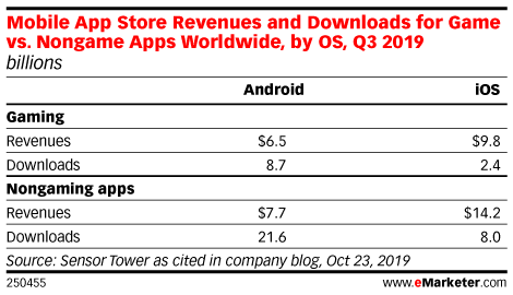 Mobile App Store Revenues and Downloads for Game vs. Nongame Apps Worldwide, by OS, Q3 2019 (billions)