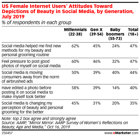 US Female Internet Users' Attitudes Toward Depictions of Beauty in Social Media, by Generation, July 2019 (% of respondents in each group)