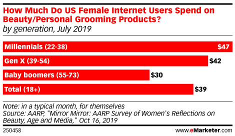 How Much Do US Female Internet Users Spend on Beauty/Personal Grooming Products? (by generation, July 2019)