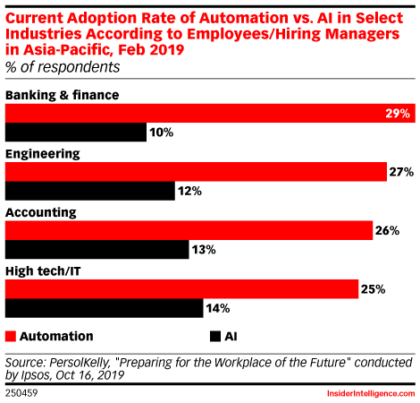 Current Adoption Rate of Automation vs. AI in Select Industries According to Employees/Hiring Managers in Asia-Pacific, Feb 2019 (% of respondents)