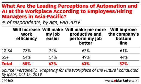 What Are the Leading Perceptions of Automation and AI at the Workplace According to Employees/Hiring Managers in Asia-Pacific? (% of respondents, by age, Feb 2019)