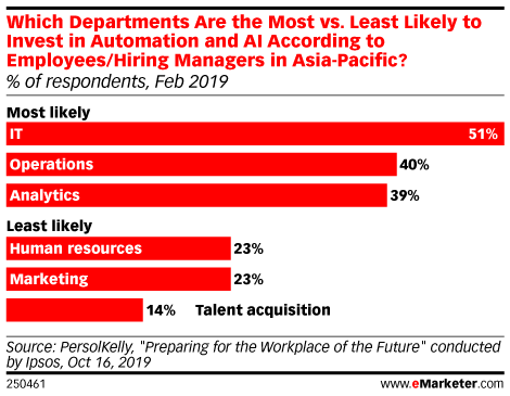 Which Departments Are the Most vs. Least Likely to Invest in Automation and AI According to Employees/Hiring Managers in Asia-Pacific? (% of respondents, Feb 2019)