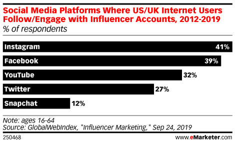 Social Media Platforms Where US/UK Internet Users Follow/Engage with Influencer Accounts, 2012-2019 (% of respondents)