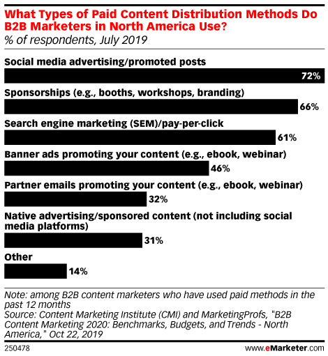 What Types of Paid Content Distribution Methods Do B2B Marketers in North America Use? (% of respondents, July 2019)
