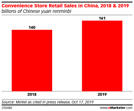 Convenience Store Retail Sales in China, 2018 & 2019 (billions of Chinese yuan renminbi)