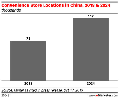 Convenience Store Locations in China, 2018 & 2024 (thousands)