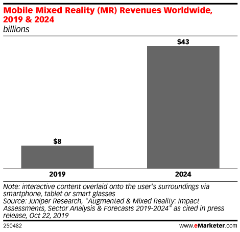 Mobile Mixed Reality (MR) Revenues Worldwide, 2019 & 2024 (billions)