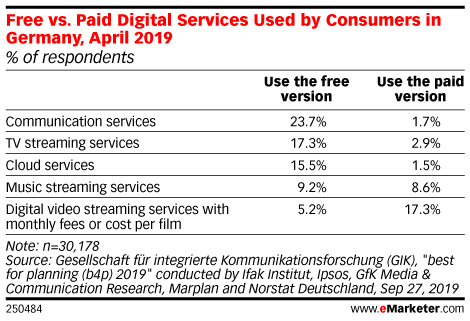 Free vs. Paid Digital Services Used by Consumers in Germany, April 2019 (% of respondents)