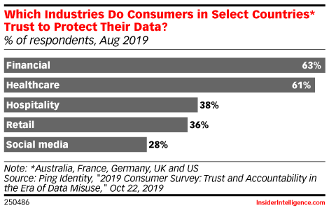 Which Industries Do Consumers in Select Countries* Trust to Protect Their Data? (% of respondents, Aug 2019)