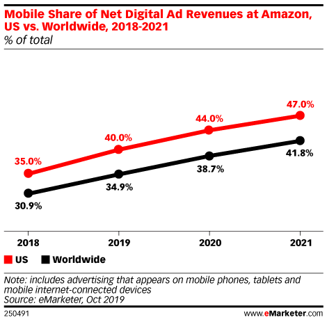 Mobile Share of Net Digital Ad Revenues at Amazon, US vs. Worldwide, 2018-2021 (% of total)