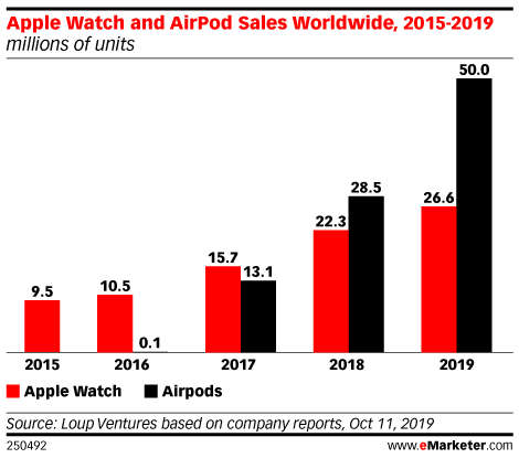 Apple Watch and AirPod Sales Worldwide, 2015-2019 (millions of units)