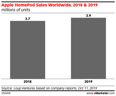 Apple HomePod Sales Worldwide, 2018 & 2019 (millions of units)