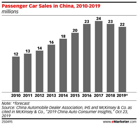 Passenger Car Sales in China, 2010-2019 (millions)