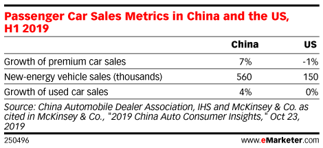 Passenger Car Sales Metrics in China and the US, H1 2019