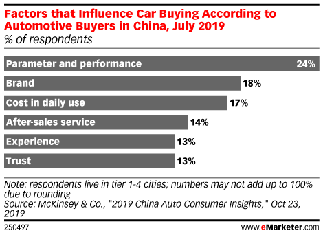 Factors that Influence Car Buying According to Automotive Buyers in China, July 2019 (% of respondents)