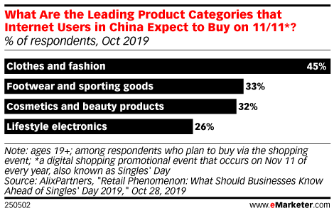 What Are the Leading Product Categories that Internet Users in China Expect to Buy on 11/11*? (% of respondents, Oct 2019)