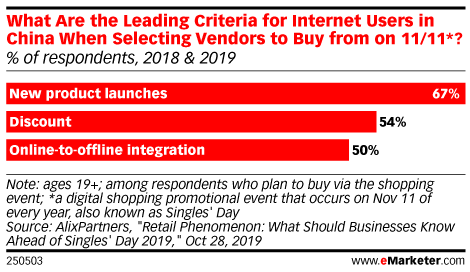 What Are the Leading Criteria for Internet Users in China When Selecting Vendors to Buy from on 11/11*? (% of respondents, 2018 & 2019)
