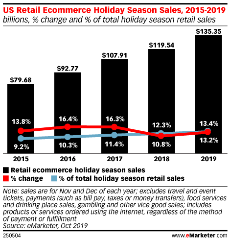 US Retail Ecommerce Holiday Season Sales, 2015-2019 (billions, % change and % of total holiday season retail sales)