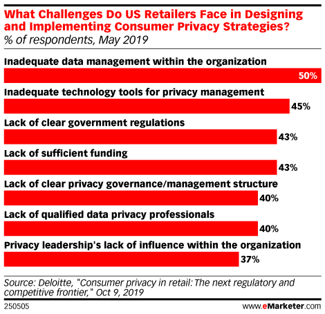 What Challenges Do US Retailers Face in Designing and Implementing Consumer Privacy Strategies?  (% of respondents, May 2019)