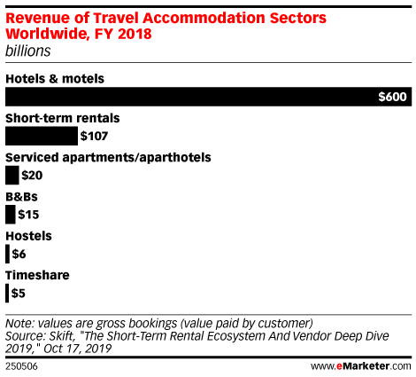 Revenue of Travel Accommodation Sectors Worldwide, FY 2018 (billions)