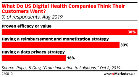 What Do US Digital Health Companies Think Their Customers Want? (% of respondents, Aug 2019)