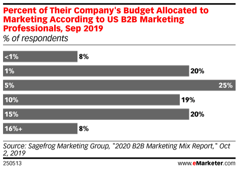 Percent of Their Company's Budget Allocated to Marketing According to US B2B Marketing Professionals, Sep 2019 (% of respondents)