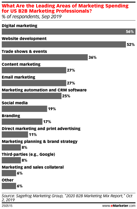 What Are the Leading Areas of Marketing Spending for US B2B Marketing Professionals? (% of respondents, Sep 2019)