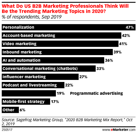 What Do US B2B Marketing Professionals Think Will Be the Trending Marketing Topics in 2020? (% of respondents, Sep 2019)
