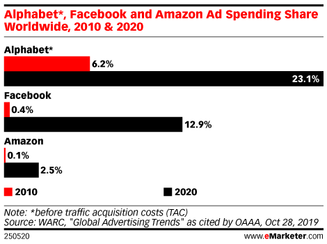 Alphabet*, Facebook and Amazon Ad Spending Share Worldwide, 2010 & 2020